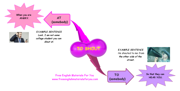 Difference_between_shout_to_and_shout_at