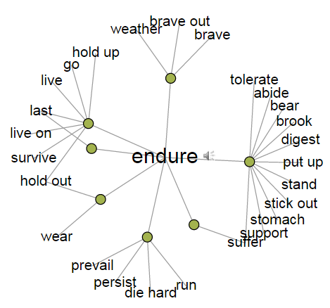 To endure - synonyms