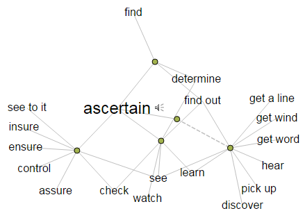 Ascertain - visual thesaurus