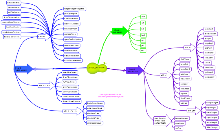 Irregular verbs in English - mind map