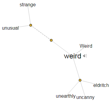 Visual thesaurus - Weird - synonyms
