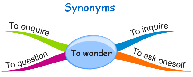 synonyms of to wonder - free english materials for you.png