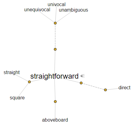 Synonyms of straightforward visual map