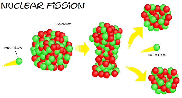 nuclear fission visual.png