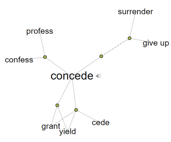 to-concede-visual-thesaurus-synonyms