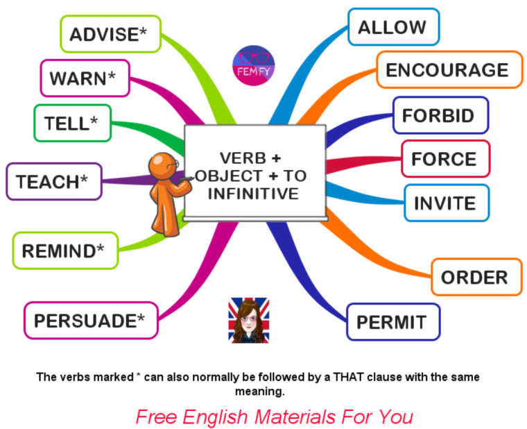 verb + object + to infinitive english grammar learning femfy.png