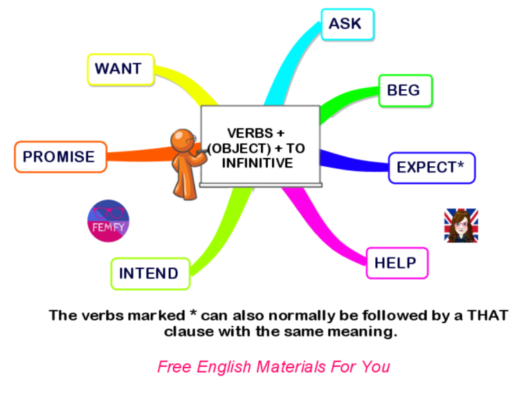 verb + (object) + to infinitive.png